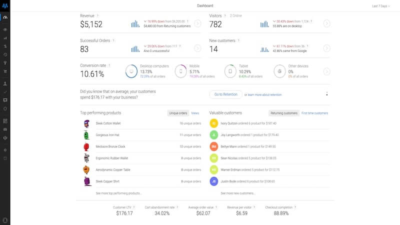 Built for the modern ecommerce brand owners, Metrilo's analytics tools provide marketing and sales insights and uncover untapped opportunities.