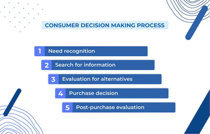 5 stages of Consumer Decision Making Process: Need recognition, Search for information, Evaluation for alternatives, Purchase decision, Post-purchase evaluation
