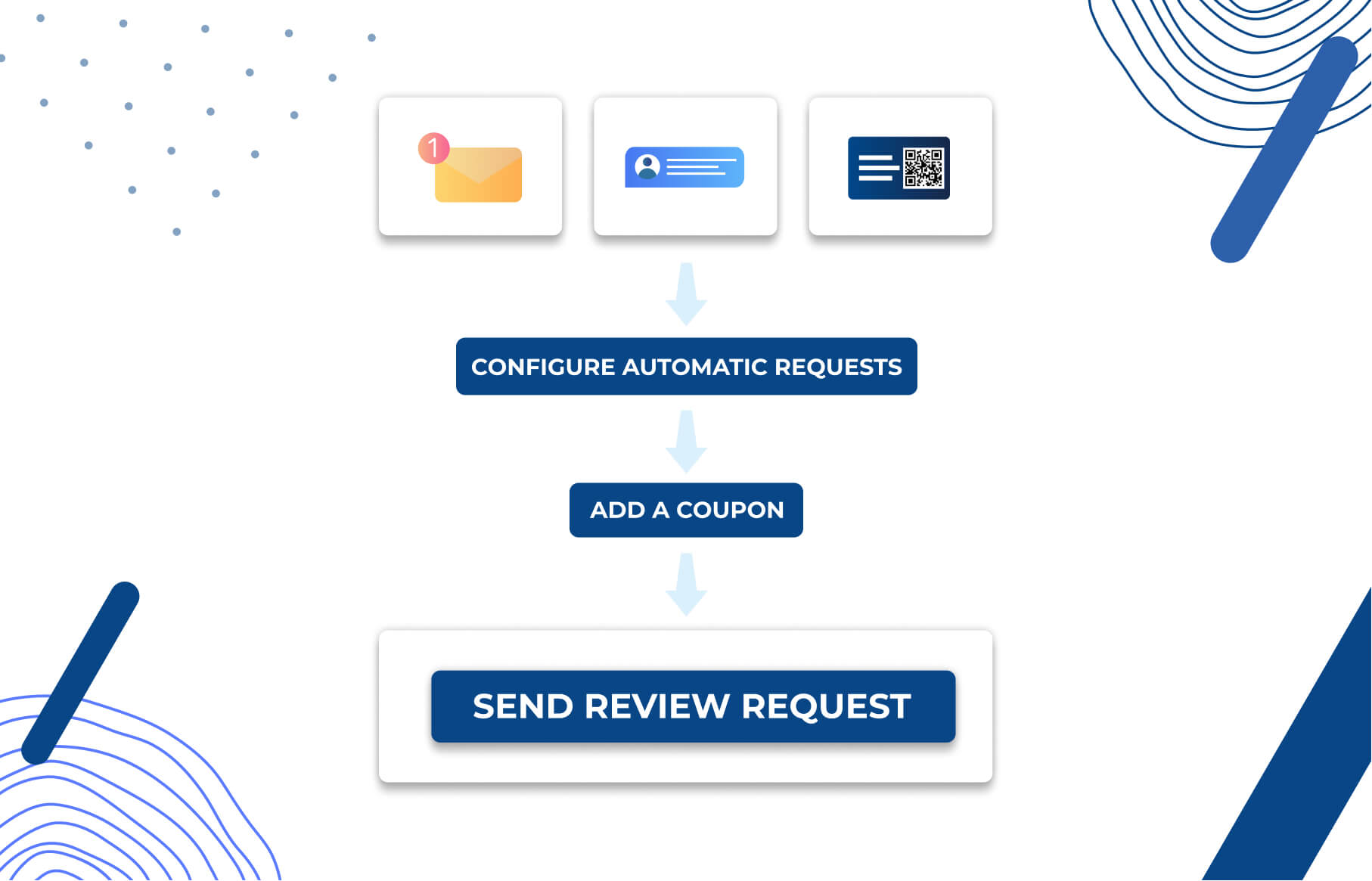 Configure review requests flows for your Shopify store, add a coupon and get verified reviews