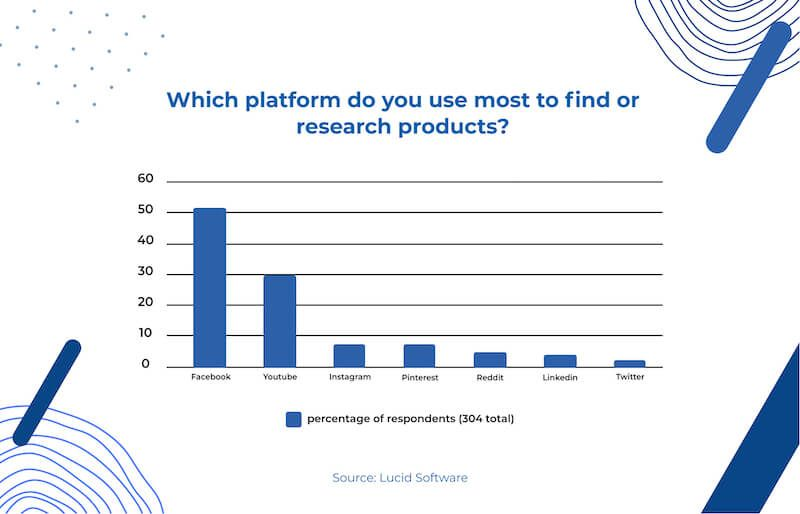 Survey: Which platform do you use most to find or research products? 51% Facebook, 30% Youtube, 6% Instagram, 6% Pinterest, 4% Reddit, 2% Linkedin, 1% Twitter