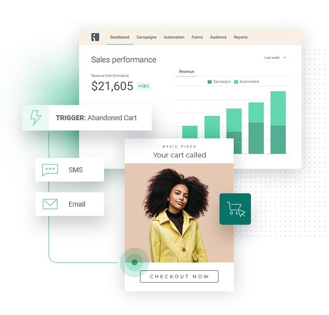Omnisend Dashboard Preview